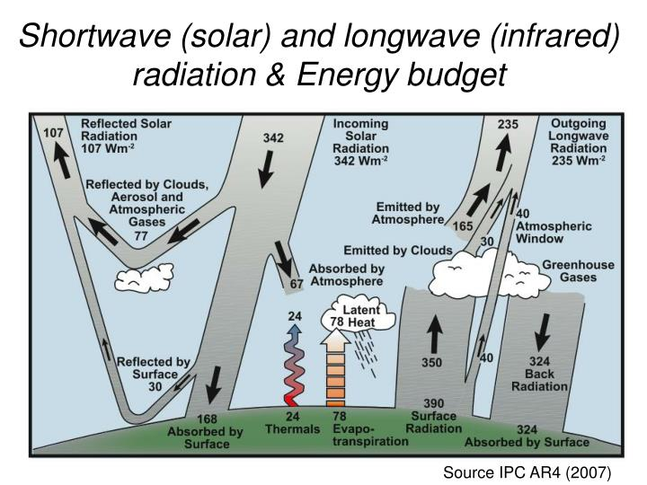 Shortwave (solar) and longwave (infrared) radiation & Energy budget
