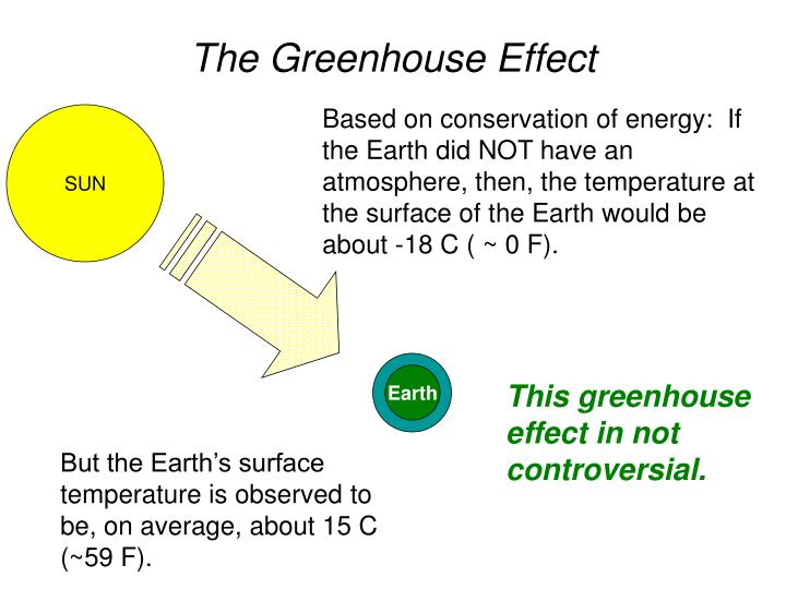 But the Earth's surface temperature is observed to be, on average, about 15 C (~59 F).