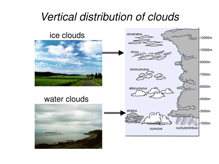 Vertical distribution of clouds