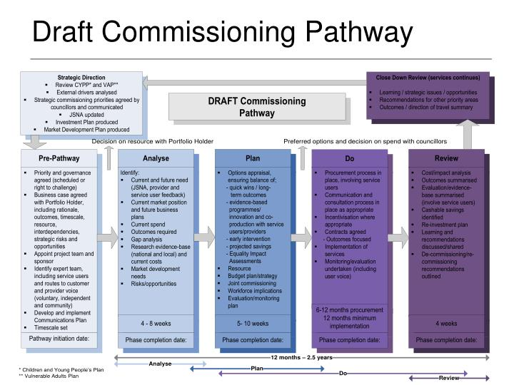 Draft Commissioning Pathway
