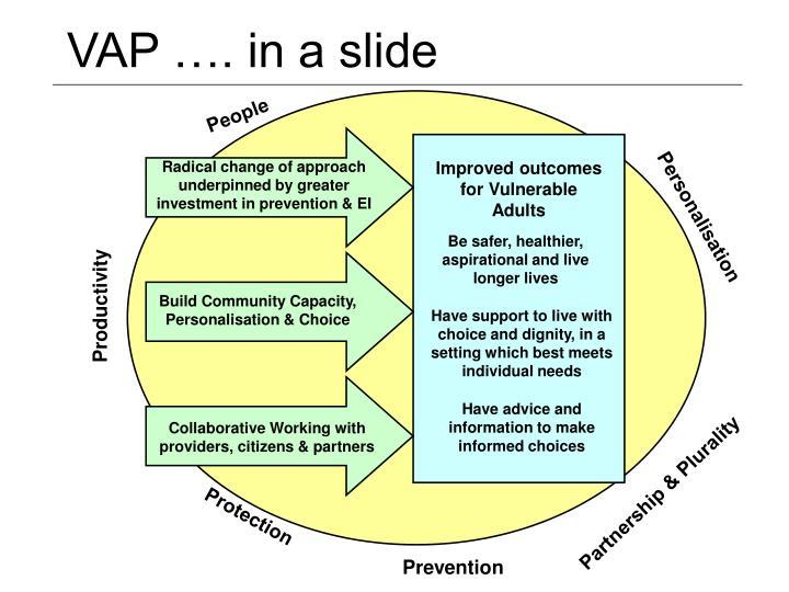 VAP …. in a slide