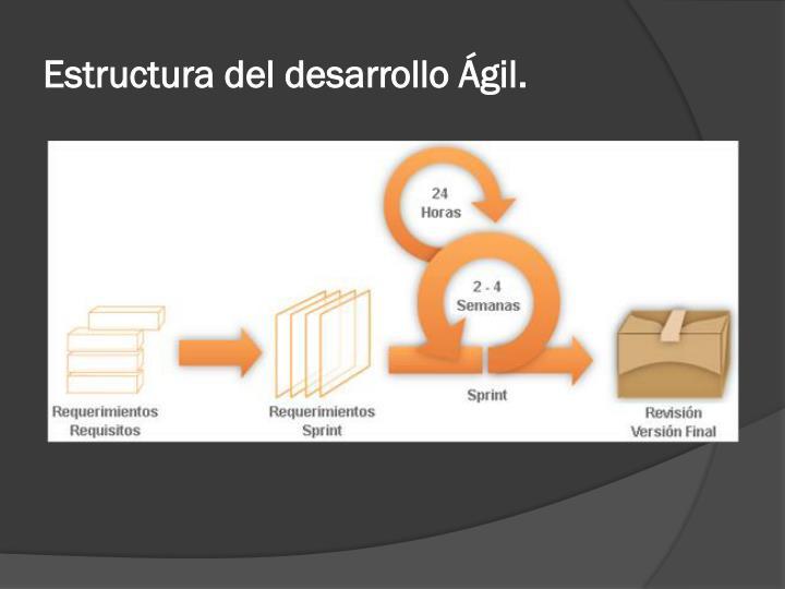 Estructura del desarrollo Ágil