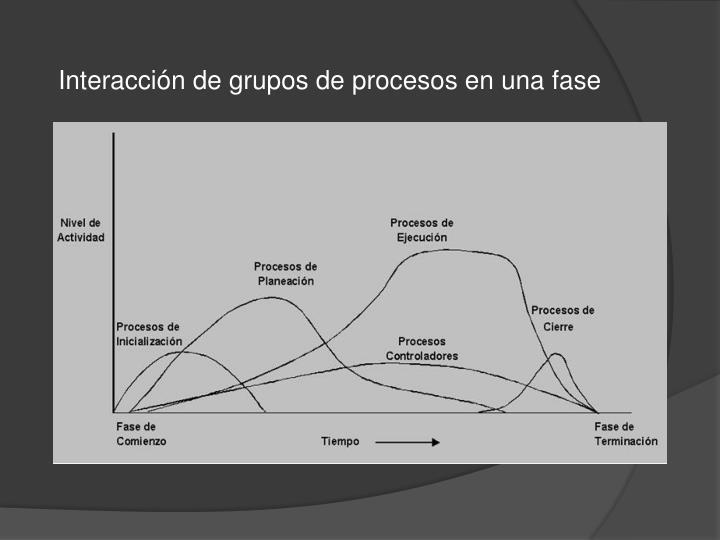 Interacción de grupos de procesos en una fase