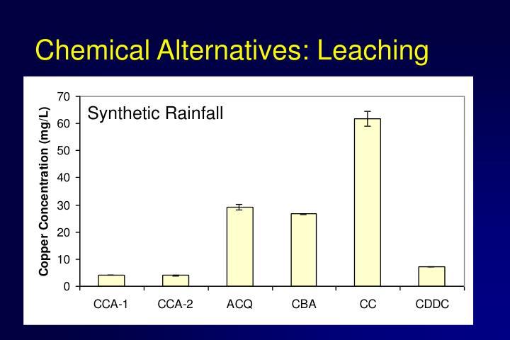 Synthetic Rainfall