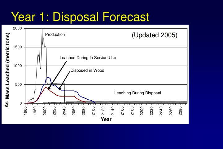 Year 1: Disposal Forecast