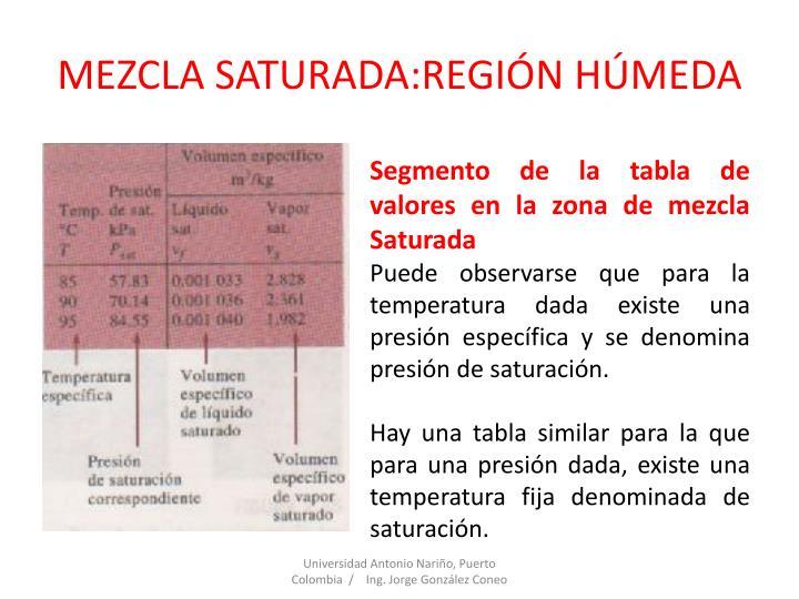 MEZCLA SATURADA:REGIÓN HÚMEDA