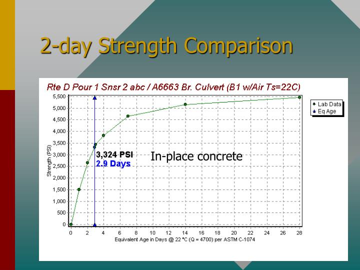 2-day Strength Comparison