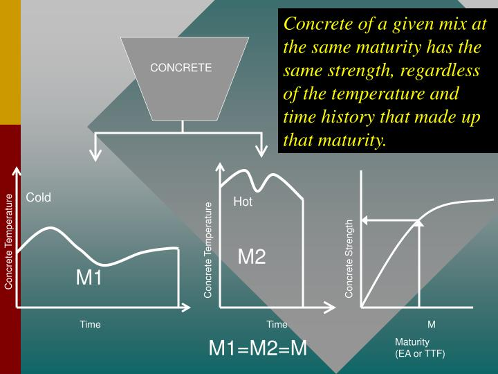 Concrete of a given mix at the same maturity has the same strength, regardless of the temperature and time history that made up that maturity.