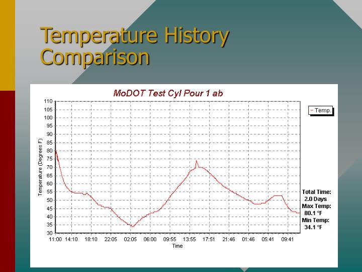 Temperature History Comparison
