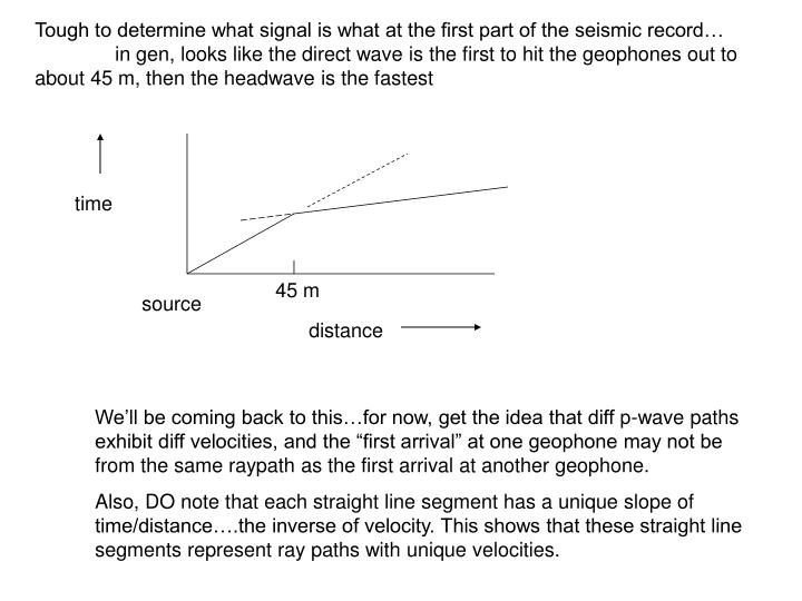 Tough to determine what signal is what at the first part of the seismic record…