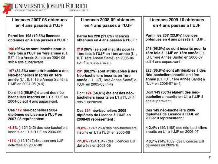 Licences 2007-08 obtenues