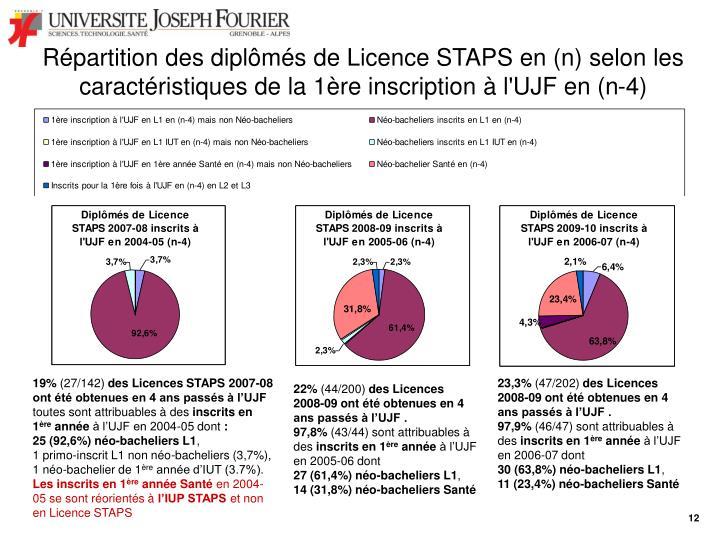Répartition des diplômés de Licence STAPS en (n) selon les