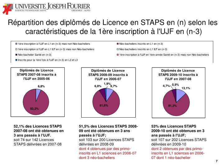 Répartition des diplômés de Licence en STAPS en (n) selon les