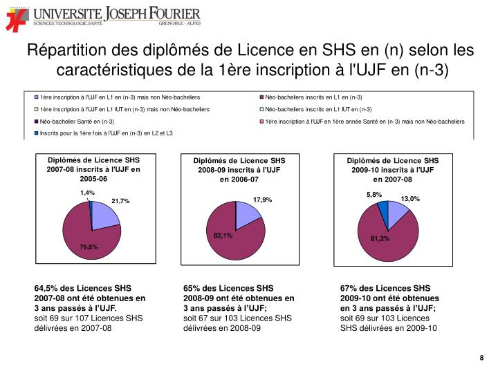Répartition des diplômés de Licence en SHS en (n) selon les
