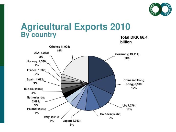 Agricultural Exports 2010