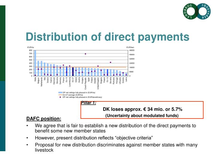 Distribution of direct payments