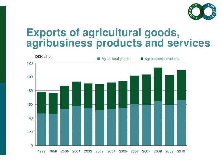 Exports of agricultural goods, agribusiness products and services