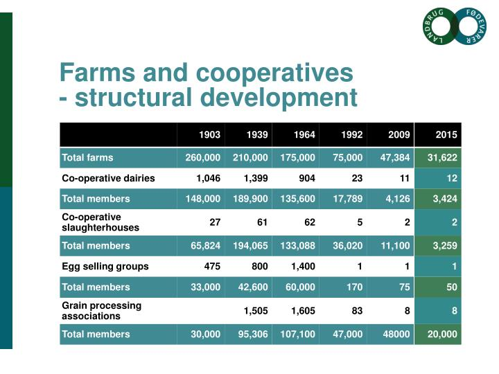 Farms and cooperatives