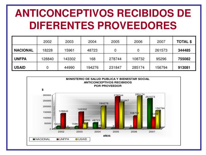 ANTICONCEPTIVOS RECIBIDOS DE DIFERENTES PROVEEDORES