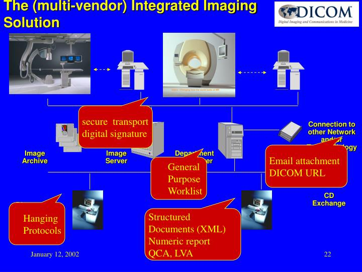 The (multi-vendor) Integrated Imaging