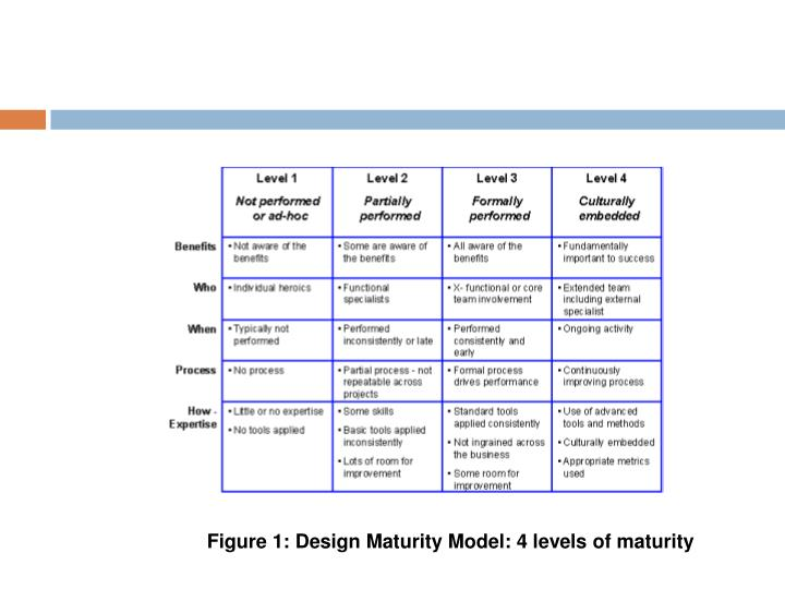 Figure 1: Design Maturity Model: 4 levels of maturity