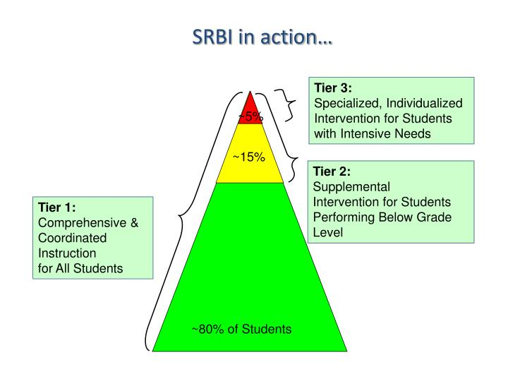 SRBI in action…