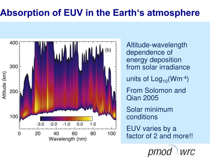 Absorption of EUV in the Earth's atmosphere