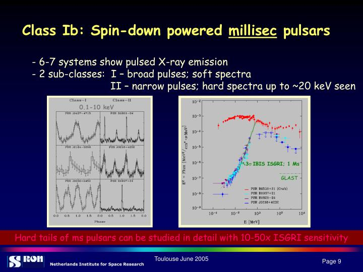 Class Ib: Spin-down powered