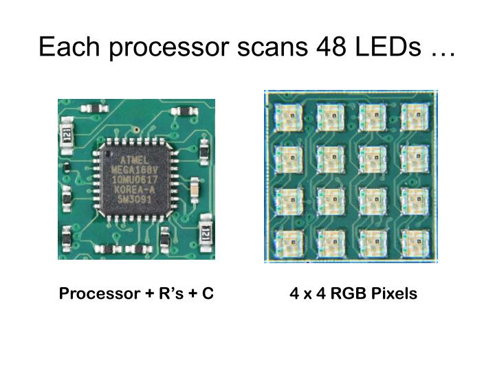 Each processor scans 48 LEDs …