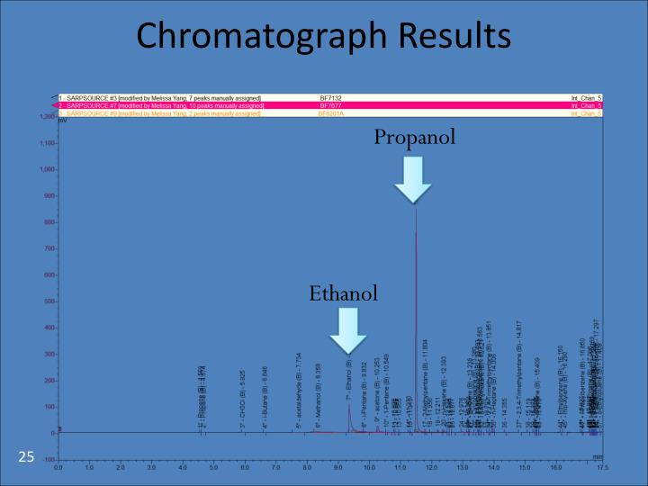 Chromatograph Results