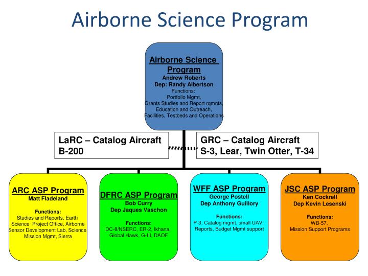 Airborne Science Program