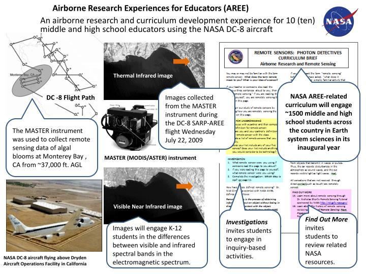 Airborne Research Experiences for