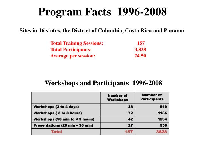 Program Facts  1996-2008
