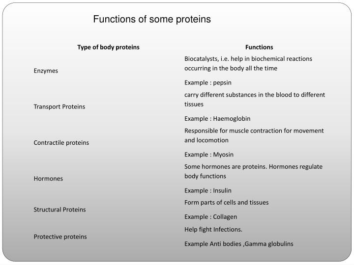 Functions of some proteins