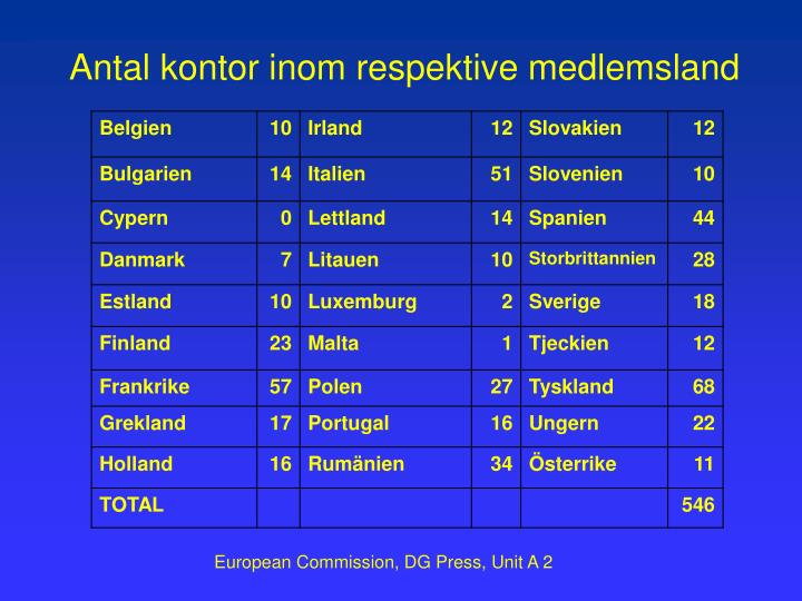 Antal kontor inom respektive medlemsland