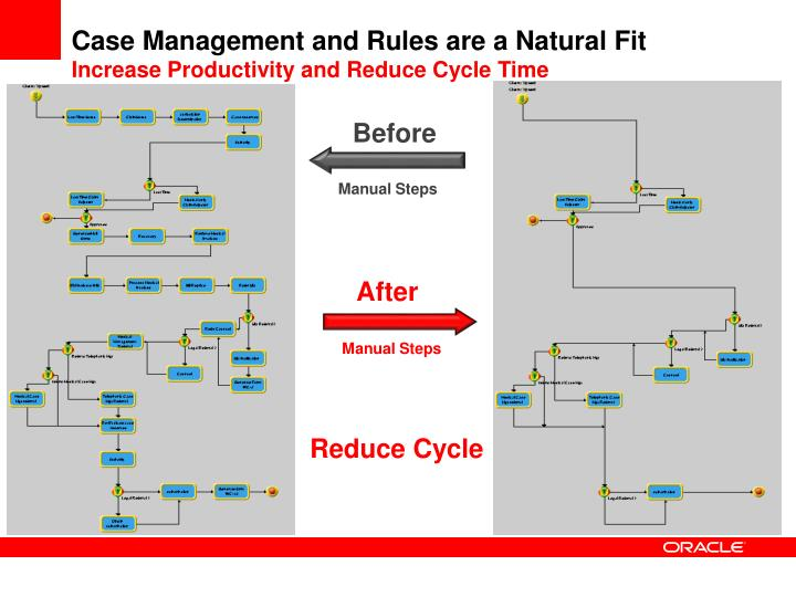 Case Management and Rules are a Natural Fit