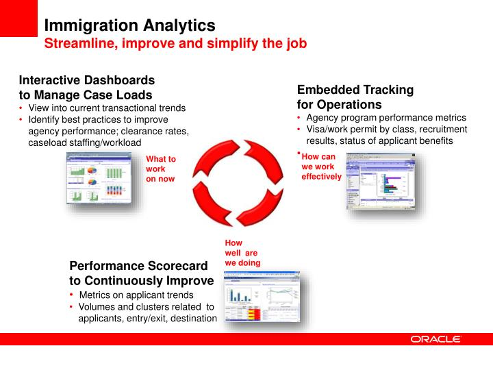 Immigration Analytics