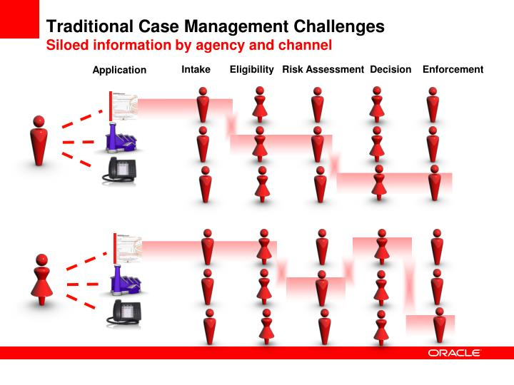 Traditional Case Management Challenges