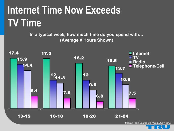 Internet Time Now Exceeds