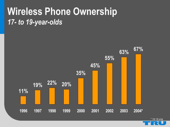 Wireless Phone Ownership