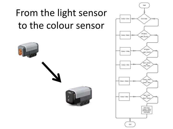 From the light sensor