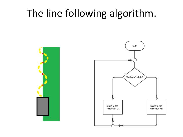 The line following algorithm.
