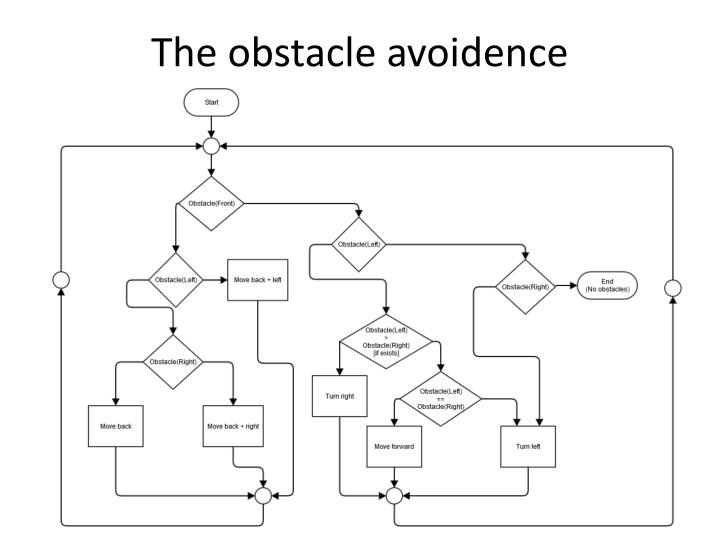 The obstacle avoidence