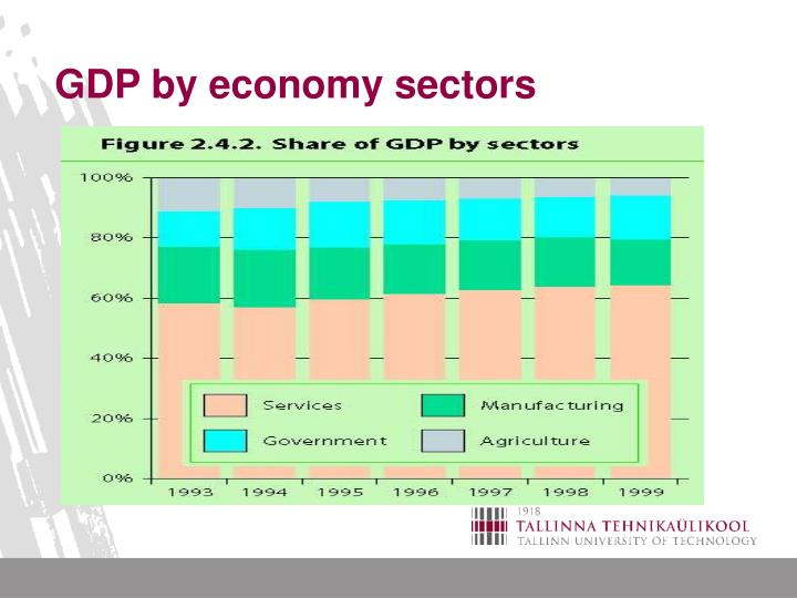 GDP by economy sectors