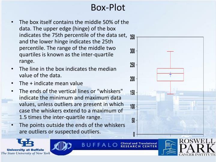 Box-Plot