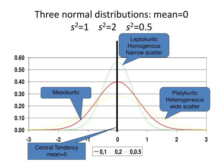 Three normal distributions: mean=0