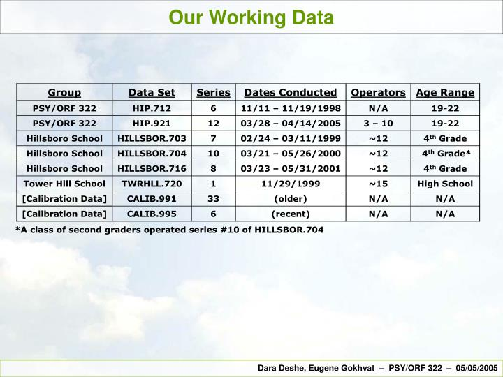 Our Working Data
