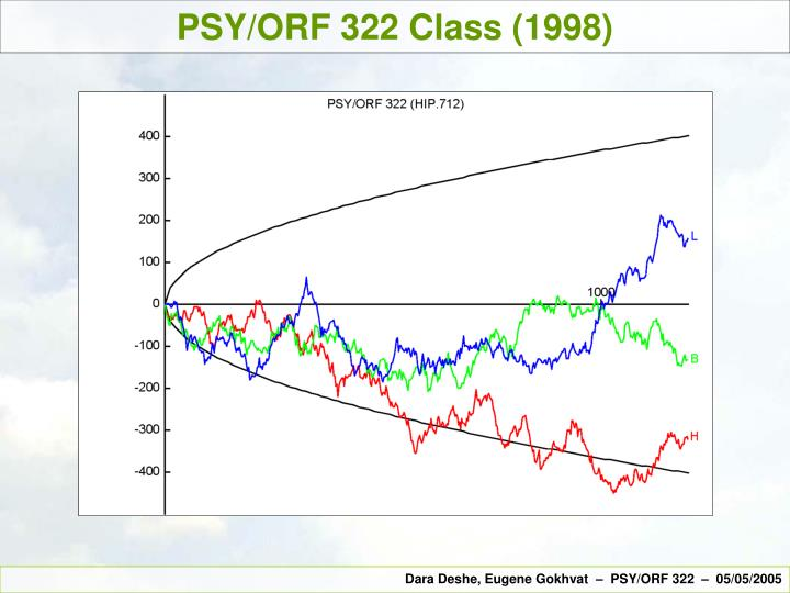PSY/ORF 322 Class (1998)