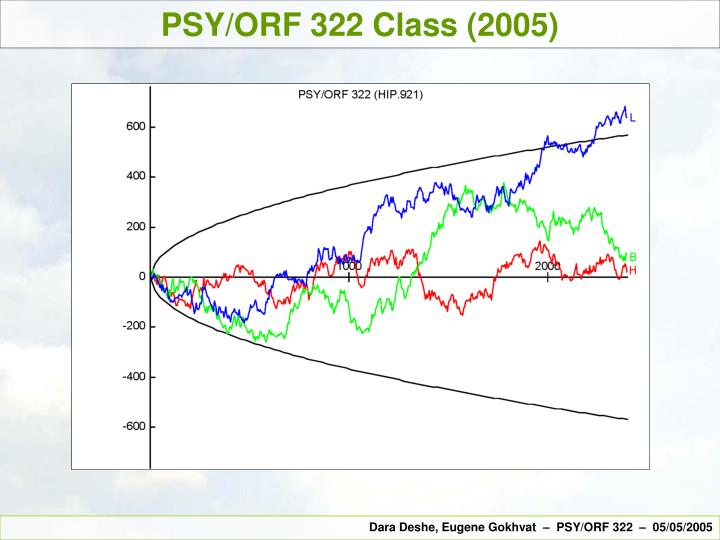 PSY/ORF 322 Class (2005)