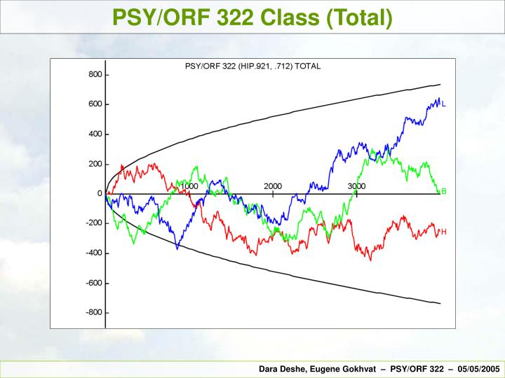 PSY/ORF 322 Class (Total)